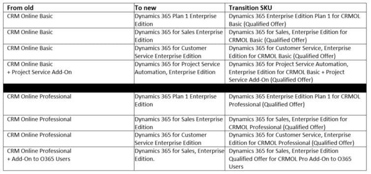 CRM Update Dynamics 365 1