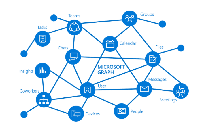 Microsoft Dynamics Diagram - Wiring Diagrams Dash