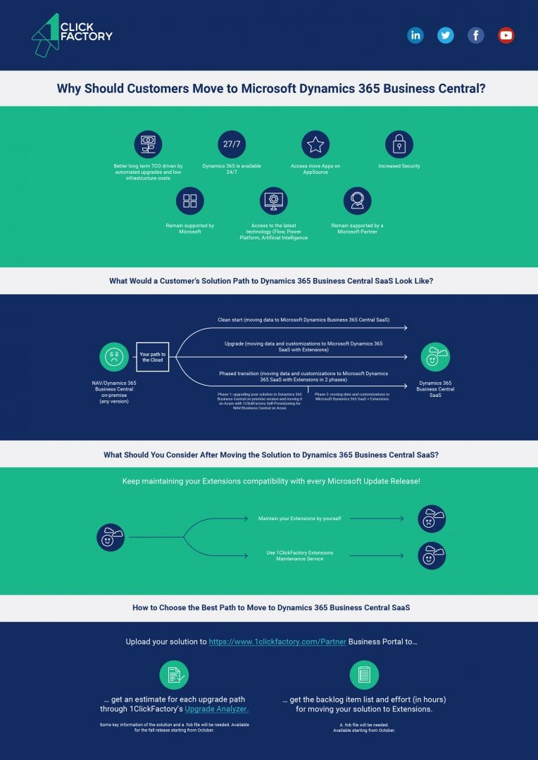 Infographic - How to choose the best path to move to Dynamics Business Central SAAS
