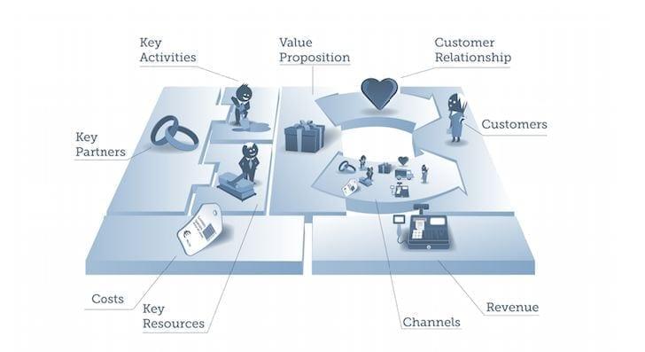 independent partner model