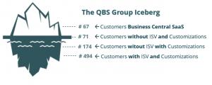 QBS Eisbergmodell