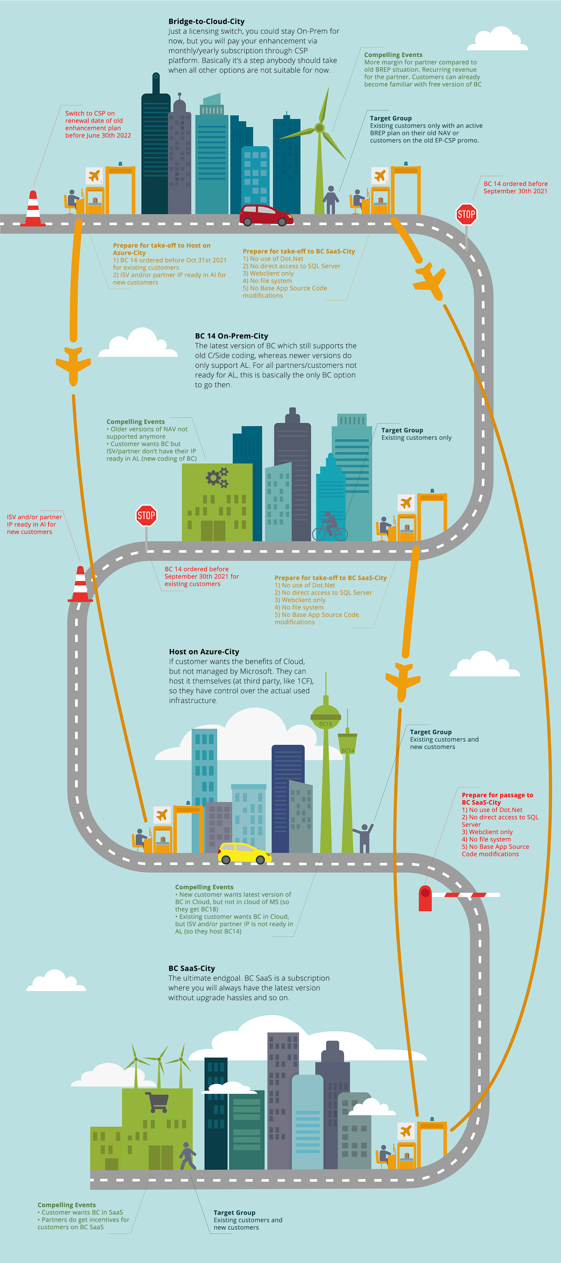 The Migration Journey | Infographic